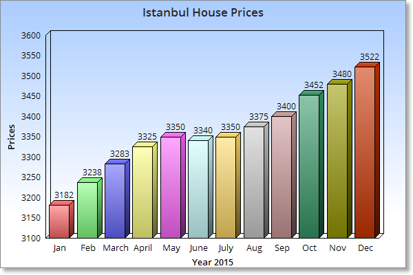 house prices risen in Istanbul